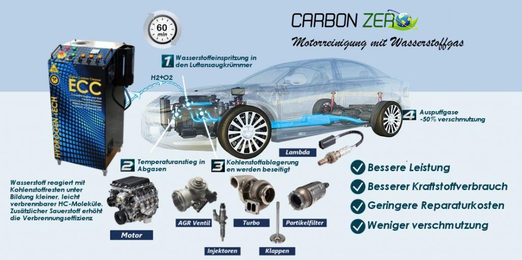 carbonzero-hho Motorinnen Feistaub Reinigungssystem DCC570