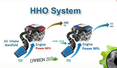 Carbonzero-hho-Gas Brenstoffzellengenerator & Kraftstoffsparsystem Schematics